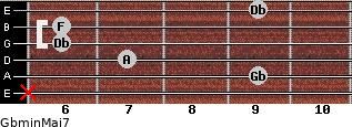 Gbmin(Maj7) for guitar on frets x, 9, 7, 6, 6, 9