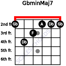 Gbmin(Maj7) for guitar on frets 2, 4, 3, 2, 2, 2
