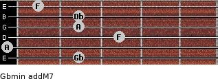 Gbmin(addM7) for guitar on frets 2, 0, 3, 2, 2, 1