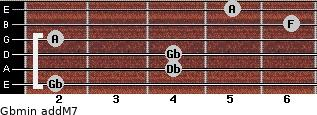 Gbmin(addM7) for guitar on frets 2, 4, 4, 2, 6, 5