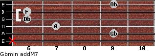 Gbmin(addM7) for guitar on frets x, 9, 7, 6, 6, 9