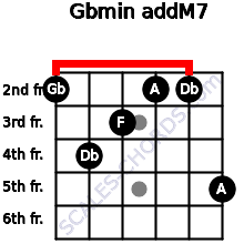 Gbmin(addM7) for guitar on frets 2, 4, 3, 2, 2, 5