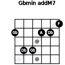 Gbmin(addM7) for guitar on frets 2, 4, 4, 2, 2, 1