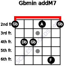 Gbmin(addM7) for guitar on frets 2, 4, 4, 2, 6, 2