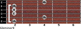 Gbminor9 for guitar on frets 2, 4, 2, 2, 2, 4