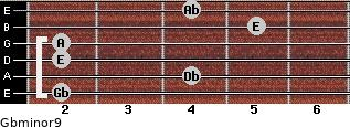 Gbminor9 for guitar on frets 2, 4, 2, 2, 5, 4