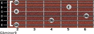 Gbminor9 for guitar on frets 2, 4, 6, 2, 5, 2