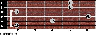 Gbminor9 for guitar on frets 2, 4, 6, 2, 5, 5