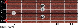 Gbminor9 for guitar on frets x, 9, 7, 9, 9, x