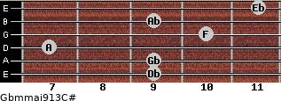 Gbm(maj9/13)/C# for guitar on frets 9, 9, 7, 10, 9, 11