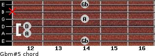 Gbm#5 for guitar on frets 14, 12, 12, 14, x, 14