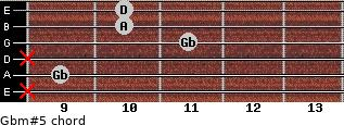 Gbm#5 for guitar on frets x, 9, x, 11, 10, 10