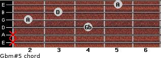 Gbm#5 for guitar on frets x, x, 4, 2, 3, 5