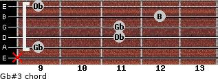 Gb#3 for guitar on frets x, 9, 11, 11, 12, 9