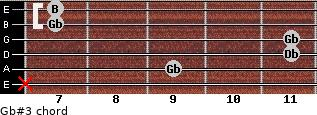 Gb#3 for guitar on frets x, 9, 11, 11, 7, 7