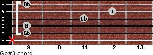 Gb#3 for guitar on frets x, 9, 9, 11, 12, 9