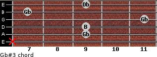 Gb#3 for guitar on frets x, 9, 9, 11, 7, 9