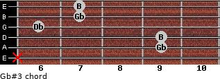 Gb#3 for guitar on frets x, 9, 9, 6, 7, 7