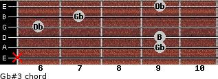Gb#3 for guitar on frets x, 9, 9, 6, 7, 9