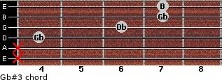 Gb#3 for guitar on frets x, x, 4, 6, 7, 7