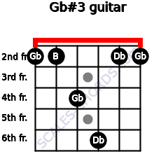 Gb#3 for guitar on frets 2, 2, 4, 6, 2, 2