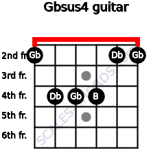 Gbsus4 for guitar on frets 2, 4, 4, 4, 2, 2