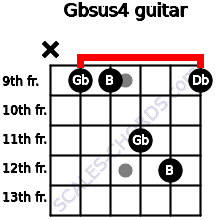 Gbsus4 for guitar on frets x, 9, 9, 11, 12, 9