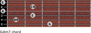 Gdim7 for guitar on frets 3, 1, 2, 0, 2, 0