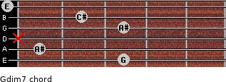 Gdim7 for guitar on frets 3, 1, x, 3, 2, 0