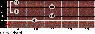 Gdim7 for guitar on frets x, 10, 11, 9, 11, 9
