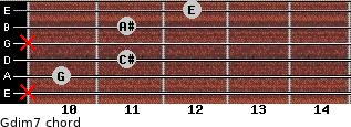 Gdim7 for guitar on frets x, 10, 11, x, 11, 12