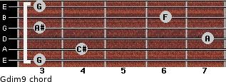 Gdim9 for guitar on frets 3, 4, 7, 3, 6, 3