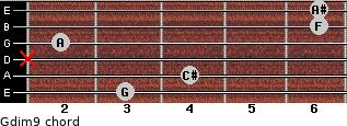 Gdim9 for guitar on frets 3, 4, x, 2, 6, 6