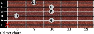 Gdim9 for guitar on frets x, 10, 8, 10, 10, 9
