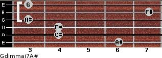 Gdim(maj7)/A# for guitar on frets 6, 4, 4, 3, 7, 3