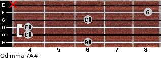 Gdim(maj7)/A# for guitar on frets 6, 4, 4, 6, 8, x