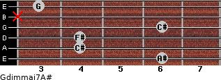 Gdim(maj7)/A# for guitar on frets 6, 4, 4, 6, x, 3