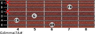 Gdim(maj7)/A# for guitar on frets 6, 4, 5, x, 7, x