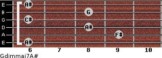 Gdim(maj7)/A# for guitar on frets 6, 9, 8, 6, 8, 6