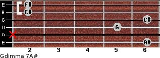 Gdim(maj7)/A# for guitar on frets 6, x, 5, 6, 2, 2