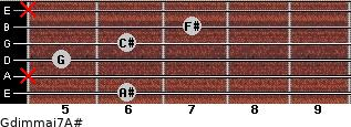 Gdim(maj7)/A# for guitar on frets 6, x, 5, 6, 7, x