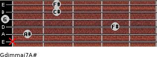 Gdim(maj7)/A# for guitar on frets x, 1, 4, 0, 2, 2