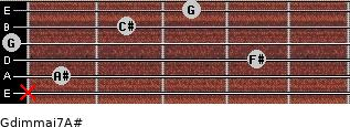 Gdim(maj7)/A# for guitar on frets x, 1, 4, 0, 2, 3