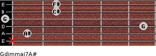 Gdim(maj7)/A# for guitar on frets x, 1, 5, 0, 2, 2