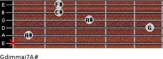 Gdim(maj7)/A# for guitar on frets x, 1, 5, 3, 2, 2