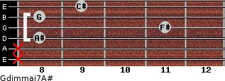 Gdim(maj7)/A# for guitar on frets x, x, 8, 11, 8, 9