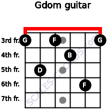 Gdom for guitar on frets 3, 5, 3, 4, 6, 3
