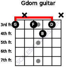 Gdom for guitar on frets 3, x, 3, 4, 3, x