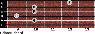 Gdom6 for guitar on frets x, 10, 9, 10, 10, 12