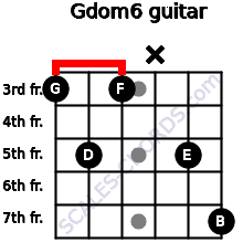 Gdom6 for guitar on frets 3, 5, 3, x, 5, 7